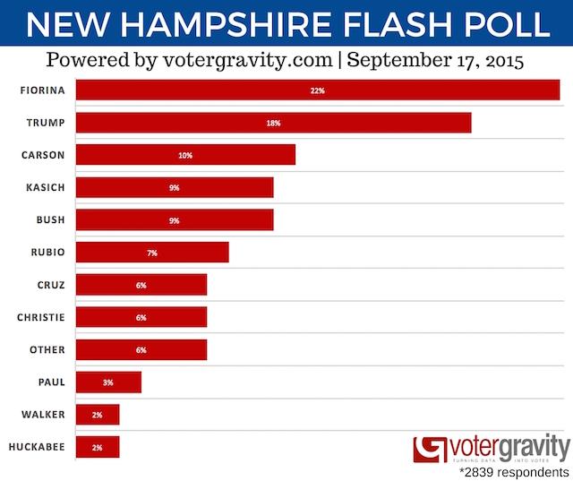 Fiorina-NH-Flash-Poll-final1